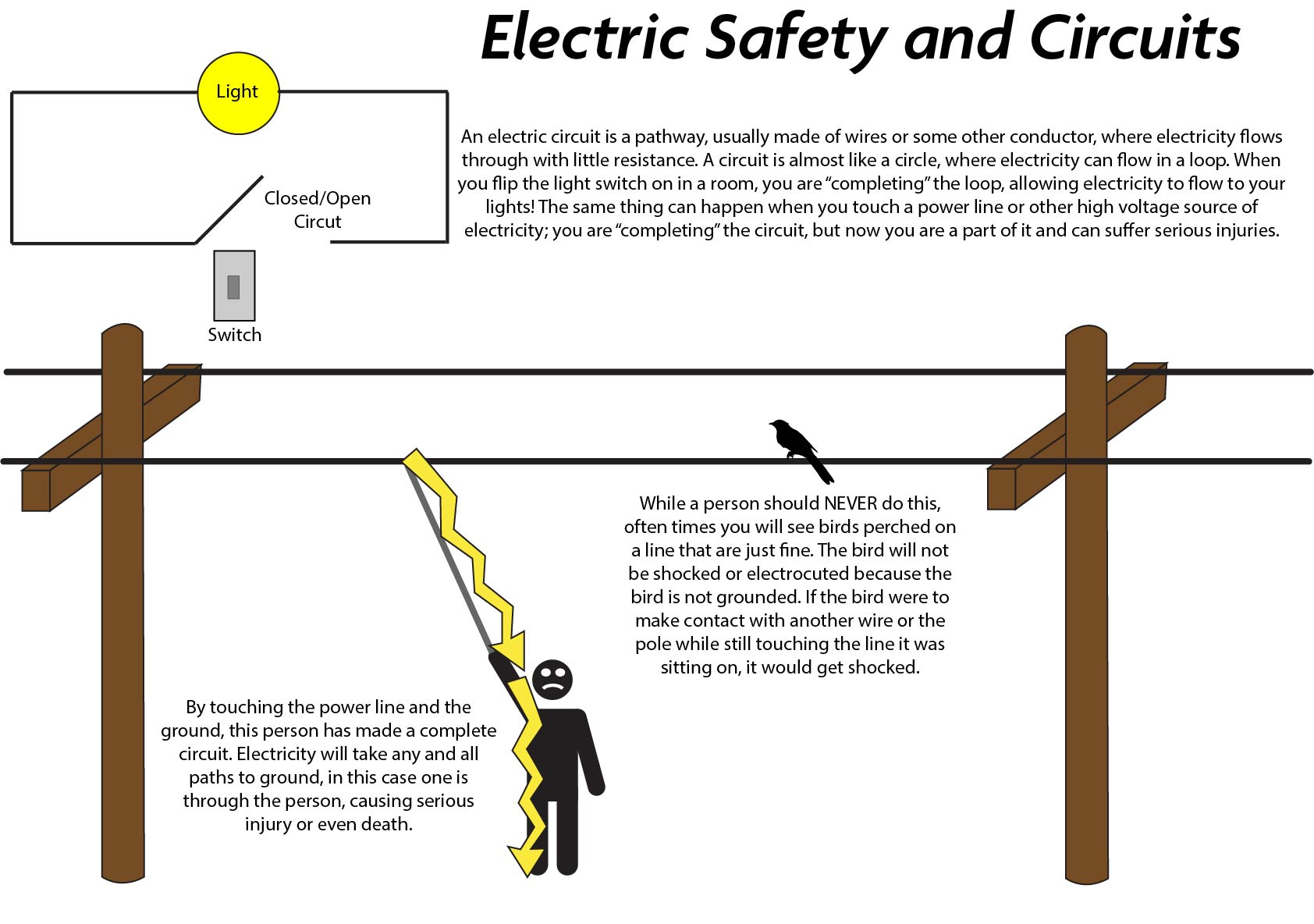 Safety Southern Pioneer Circuit Vs Parallel For Kids Using The Above As An Dangers Of Working Around Electricity You Dont Always Need Wires To Make A Complete